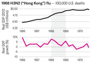 1968 H3N2 (Hong Kong) flu