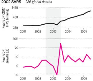2002 SARS