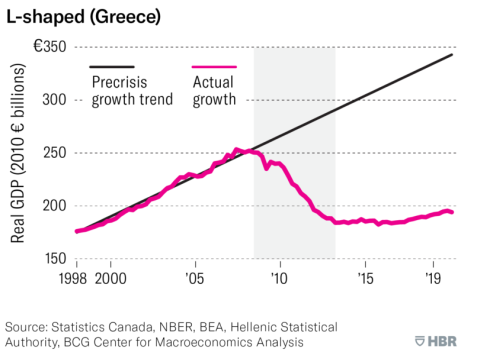 L-shapped یونان آگاهی از شوک اقتصادی ناشی از ویروس کرونا