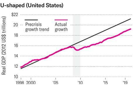 U-shapped امریکا آگاهی از شوک اقتصادی ناشی از ویروس کرونا