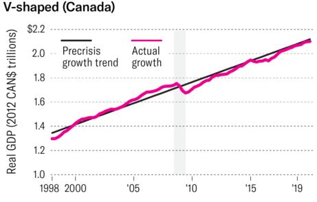 V-shapped کانادا آگاهی از شوک اقتصادی ناشی از ویروس کرونا